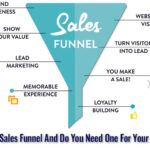 What Is A Sales Funnel And Do You Need One For Your Business?