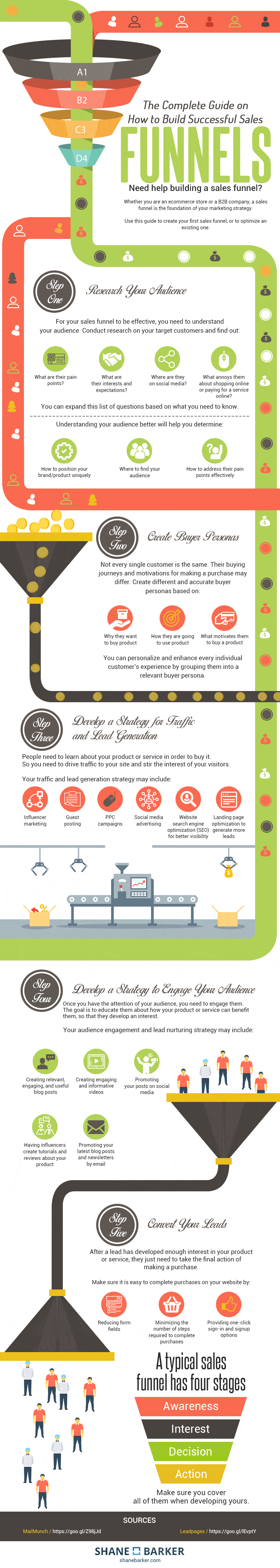 How to Build a Successful Sales Funnel Infographic