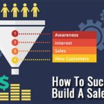 How To Successfully Build a Sales Funnel